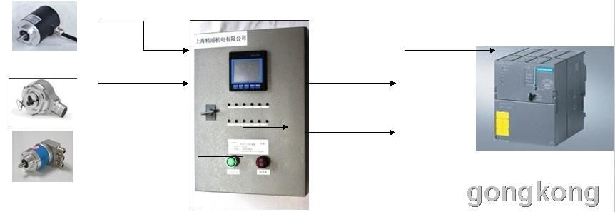 GEMPLE: 水利自动化——现场总线型闸门控制器