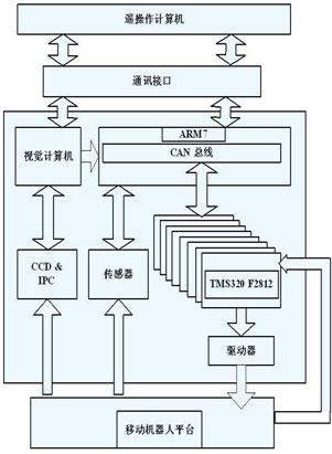 图5表示机器人控制系统总体硬件结构图.