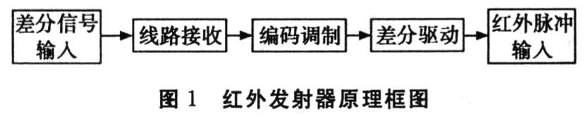 红外发射器的关键是红外发光二极管和响应的驱动电路.