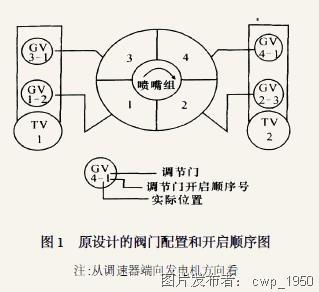 汽轮机阀门管理的优化及实现图片