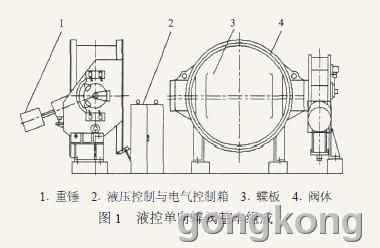液控单向蝶阀液压系统的运行分析和检测图片