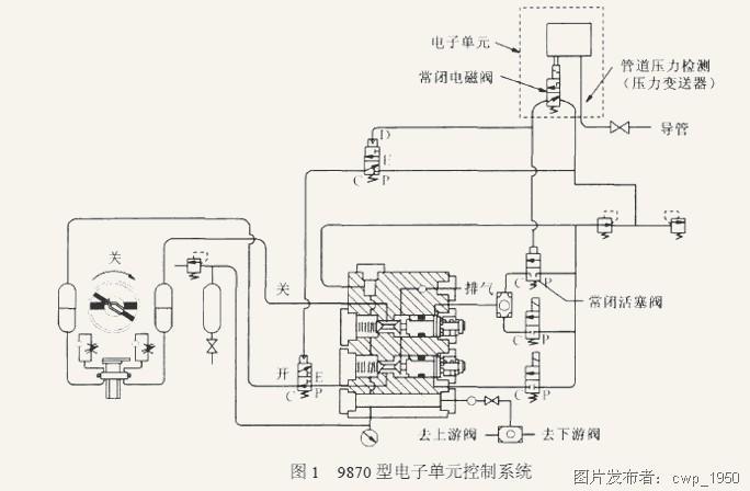 忠武管道气液联动阀故障分析及改进措施
