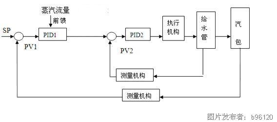 串级控制系统结构框图