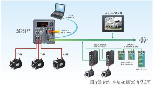 三轴运动控制型交流伺服系统