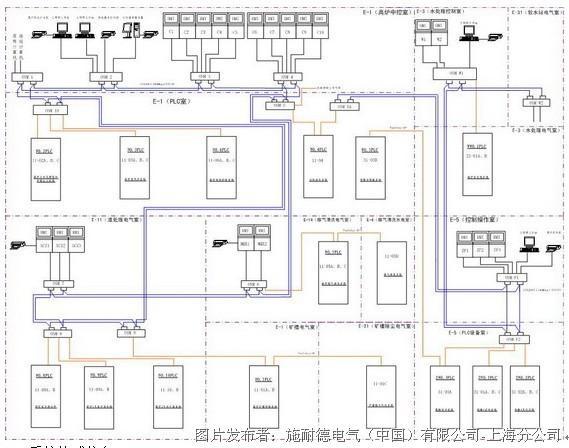 高炉水冲渣系统,高炉矿槽控制系统,出铁场及除尘系统,喷煤分配器系统
