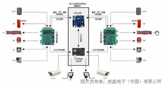 威盛嵌入式主板m860在车牌识别停车场管理系统中的应用