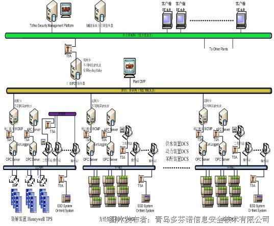 【应用案例】企业工业控制网络安全技术探讨及实现