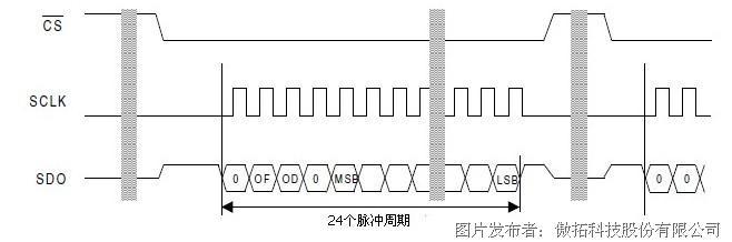 基于cs5513 的rtd温度采集模块实现
