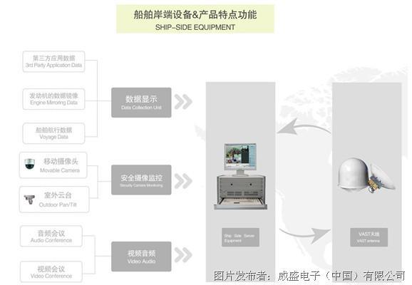 船舶远程监控管理系统拓扑结构图