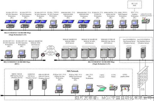 dms调度管理系统,物联网解决方案