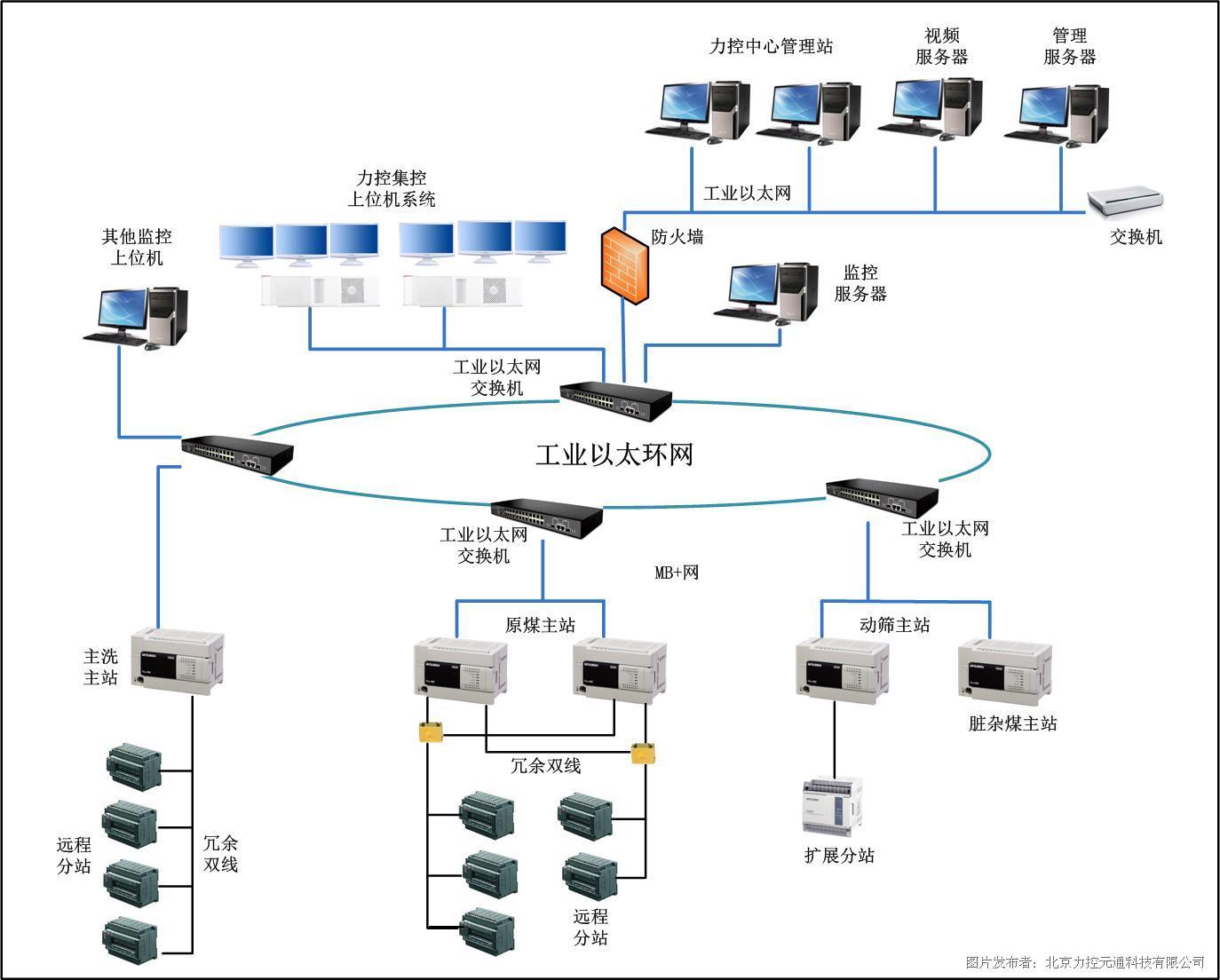 图(1)选煤厂安全生产自动化结构图