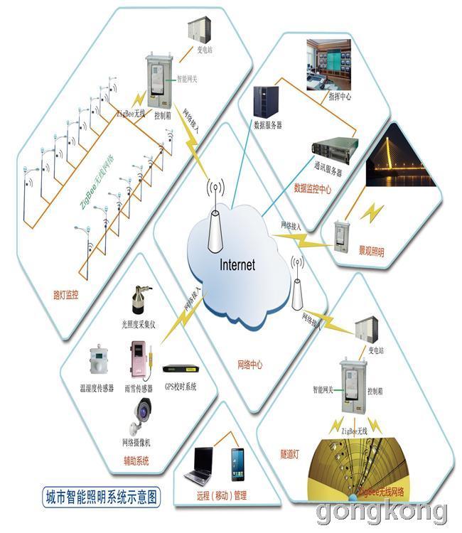 顺舟 城市智能照明系统/无线照明