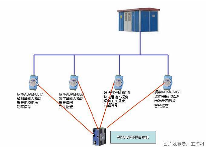 电流,有功 /无功功率信号,主变压器的温度,箱式变电站内部温度,循环油