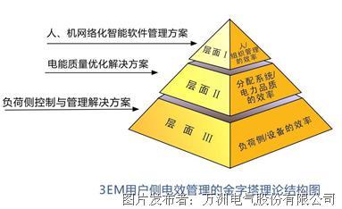 用户侧电效管理的金字塔理论结构图