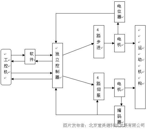 各伺服步进控制器与限位信号,采集信号,电位器信号等都单独做成航插