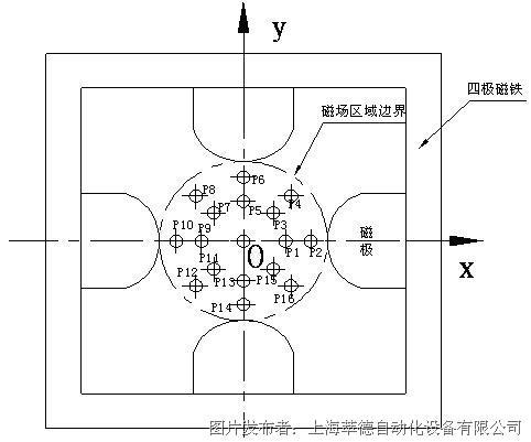第一步找正,设定测磁原点(o点),需要用探头找正圆柱体形场的中点,找正