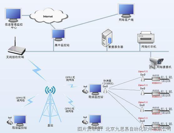 易控组态软件基于物联网利用-易控