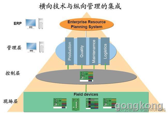 垂直发展是指将控制系统金字塔的三层结构:管理层