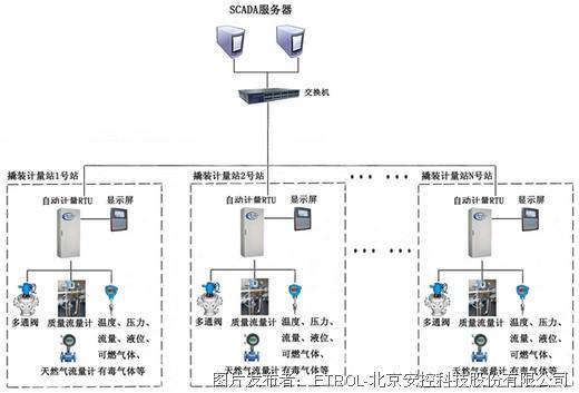 油田单井计量scada系统结构图