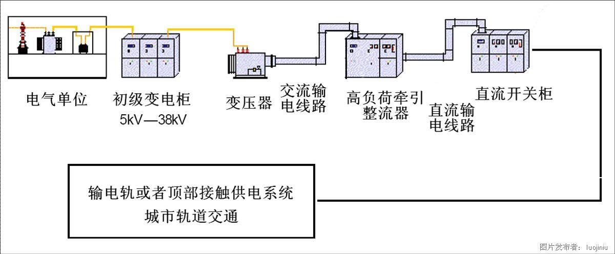 高压隔离器在地铁直流开关柜中的应用  通常轨道交通的供电系统是将