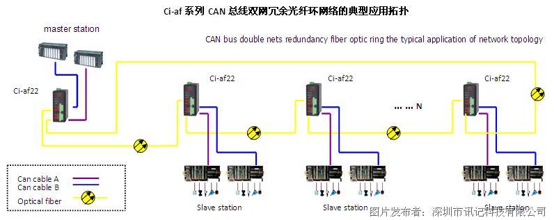 modbusplus(mb )总线数据光端机 工业以太网交换机 4~20ma模拟量光电