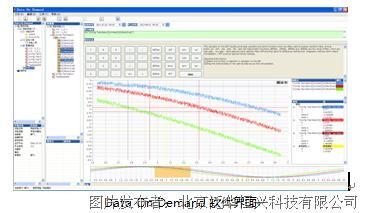 泛华恒兴推出Data On Demand 全面助力测试系统数据管理
