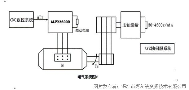 二,工作原理 1 cnc数控系统构成如下图: 2 配置: 变频器: alpha6000