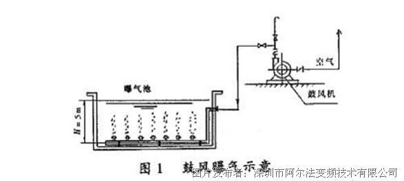 alpha变频器南宁污水处理厂变频改造应用方案-阿尔法
