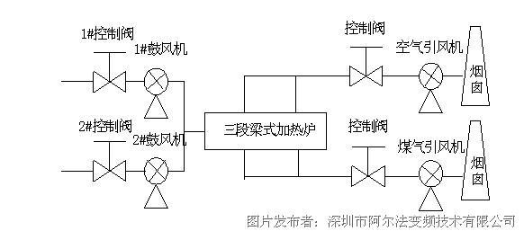 三,系统配置: 三段梁式加热炉鼓风机,煤气引风机