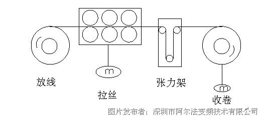 直接将控制收卷电机的变频器给定恰当的力矩,该变频器就能自动调节