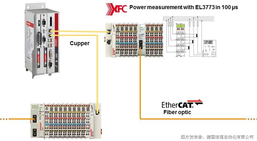 图3 风电场公共接入点电力监测   具有XFC超采样技术的电力测量模块 EL3773 对风电场电网公共接入点进行监控。倍福工业 PC 上运行的能量管理平台通过 EtherCAT 耦合器接入到风电场实时网络,采集 公共接入点处和每台风机并网侧的电网状况,通过平台里专用的控制程序统一调控整个风电场的电压、频率、有功出力和无功等。 通讯架构:   1、 风场实时网络为环网方式,使用单模光纤通过 EtherCAT 总线和相应的耦合器 EK1501 把风场的风机连接成通讯环网。风场中的每台风机的主控制器CX502