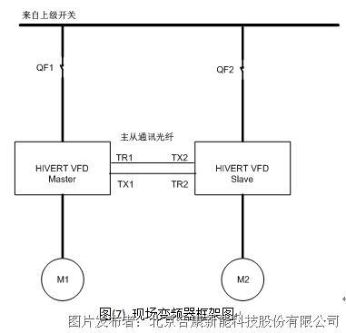 双机联动(主从控制)同步运行变频系统是由完全独立的两台