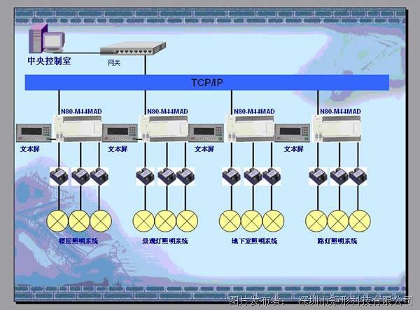 矩形科技DDC产品在楼控智能照明系统集中解决方案