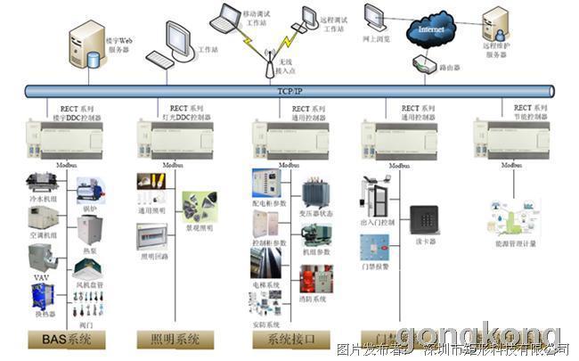 矩形科技楼控系列DDC控制系统上市