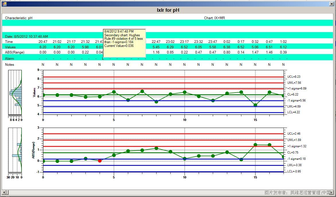 英维思推出新型质量管理软件Wonderware? MES