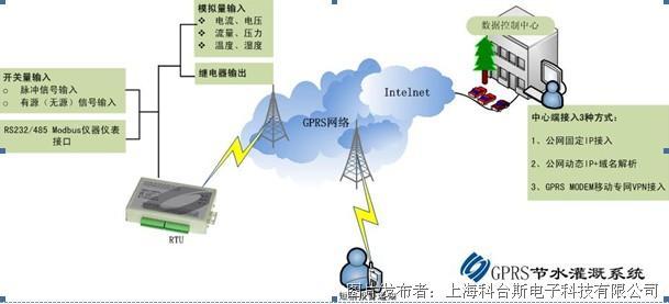 GPRS节水灌溉自动化系统