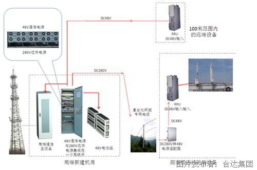 直流远供电源在通信系统的应用