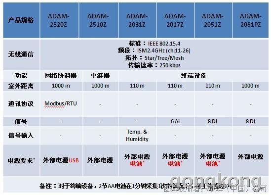 ADAM-2000系列产品规格