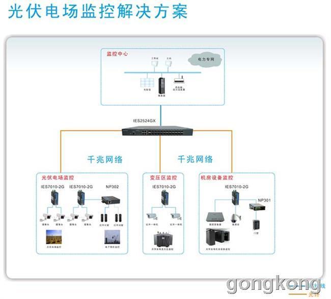 三旺通信光伏电场监控系统解决方案