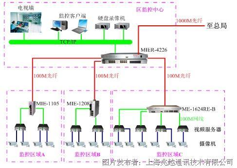 监控网络摄像机电路图