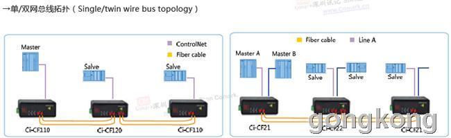 本产品应用灵活,可以组成多种光纤网络。逻辑独立双总线电接口,可实现电接口的备份或者单设备接入双冗余系统;采用点对点的网络时可以实现通过光纤连接两ControlNet总线的网段;采用双光口链形网络的光纤总线上实现多网段的ControlNet总线连接;同时,本产品采用双光口实现双纤环网冗余功能,当某处光纤故障时,系统会在20ms内重建网络链路,保障系统的正常通信,实现对信号传输的自愈保护功能,网络故障排除后系统会自动恢复;该系列产品采用公司自行研发的专有环网协议Ci-ring,不需任何设置,不需要根节点,快速