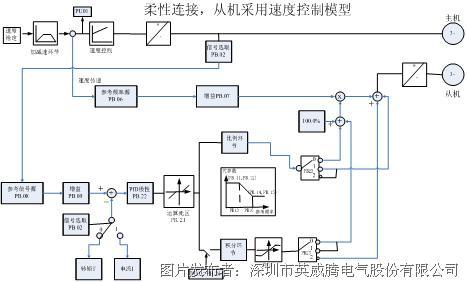 英威腾chv190中压变频器在双滚筒驱动带式输送机上的应用