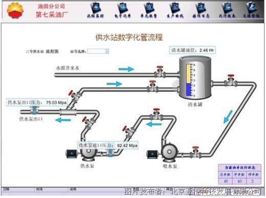 采油厂采油生产物联网管理平台探讨