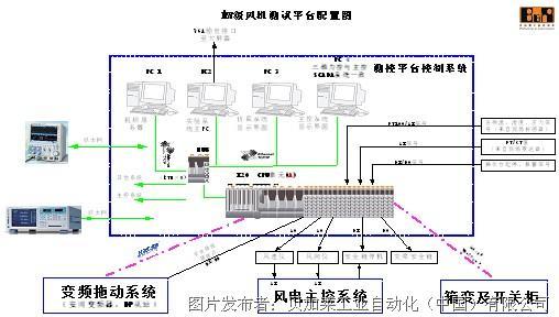 图6 MW级风机测试平台系统配置图 4.2模拟仿真控制测试流程 在机组测试时,所有测试操作均在测试监控系统内完成,包括试验台上电、断电,被测机组上电、断电,测试流程设置。系统控制结构框图如图7所示。 监控系统完成了试验台所有设备的监控,包括配电柜、变频器、电动机及其水冷却系统、减速机、润滑油站、被测机组,同时提供4×2.