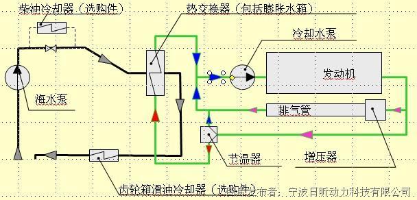 沃尔沃柴油发电机发动机维修保养