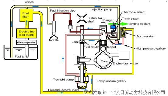 柴油发电机的工作原理与发动机的基本构成