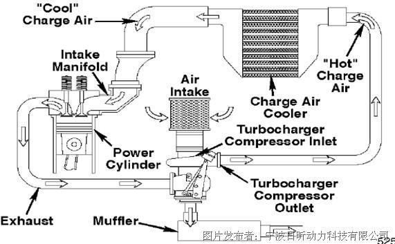 康明斯柴油发动机中冷器(系统)