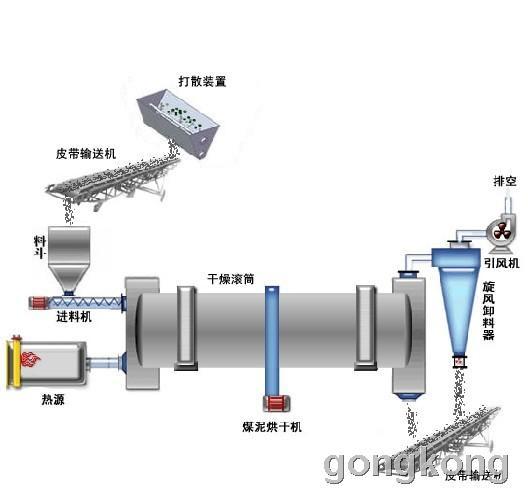 很多转筒烘干机原热端部密封结构为铸铁密封外圈固定在沸腾炉