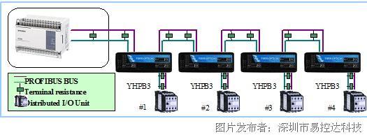 深圳易控达 协议型profibus总线隔离中继器-yhpb3