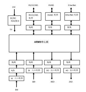 ai,di,ao,do,rs232,rs485,ethernet等接口经过隔离后接入到核心板.